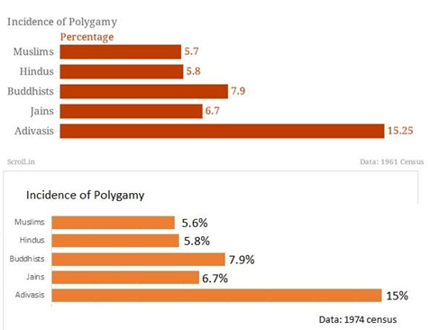 https://vedkabhed.files.wordpress.com/2016/05/women-polygamy-010517_0630_conditionof2.png?w=481&h=368